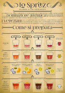 Posologia dei quattro principali spritz